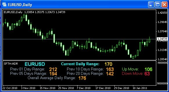 Average daily trading range forex