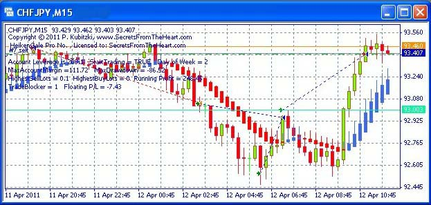 Domino forex day trading system